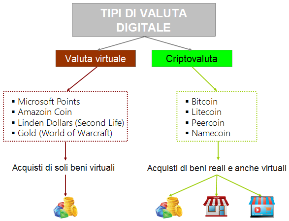 Tipi di valuta digitale